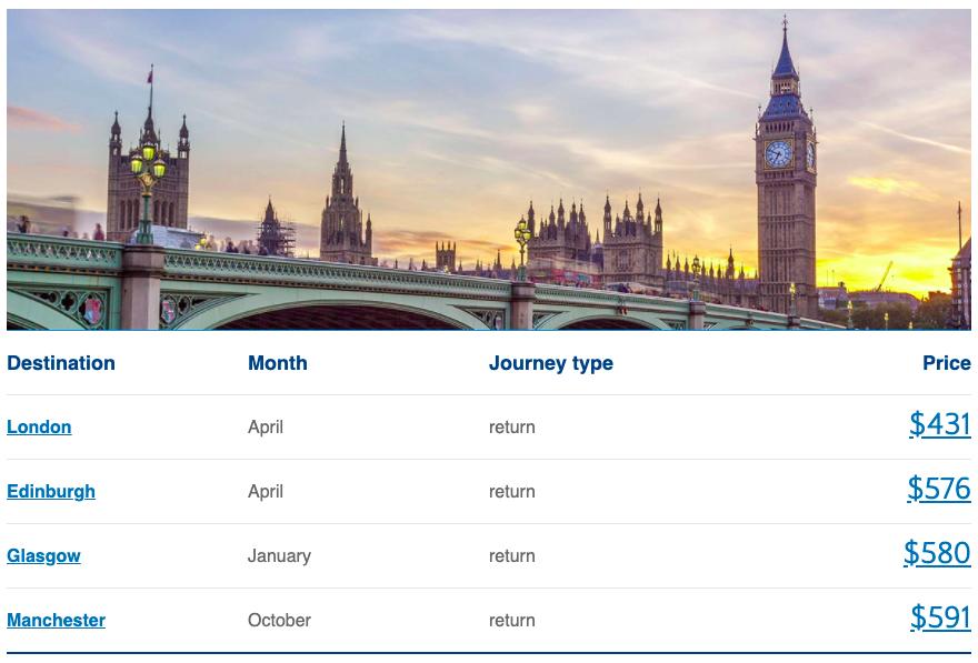 How to cancel British Airways Reservation