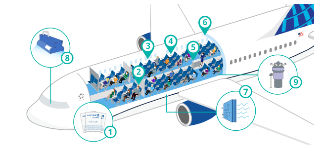 United airlines covid19 safety procedure